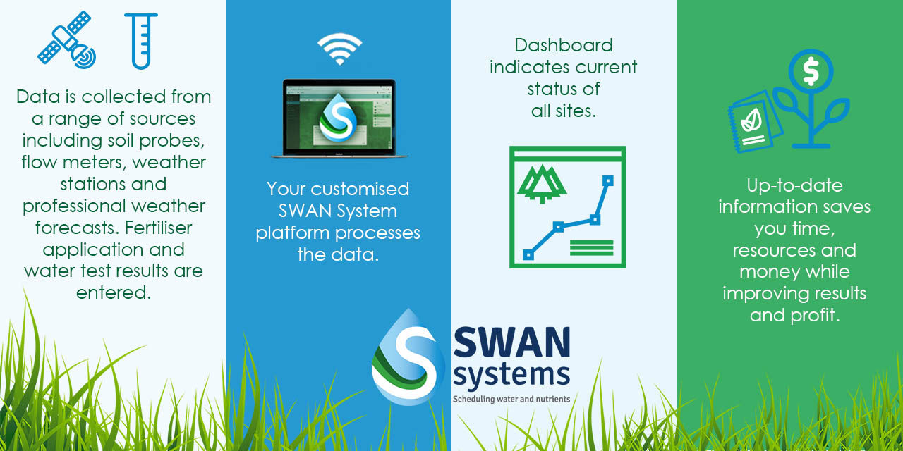 Swan horticulture management software