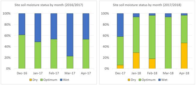 SWAN Systems Piara Waters Case Study Soil Moisture Status