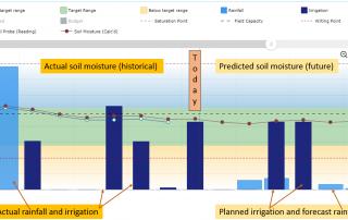 Irrigation scheduling